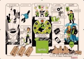 Visuele meetings: visieontwikkeling bij Spotify