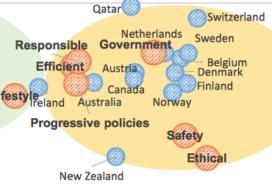 Nederland in top 10 van landen met de beste reputatie van de wereld
