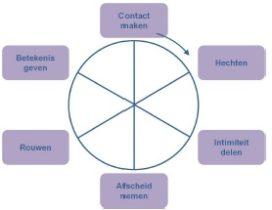 Leren en de Transitiecirkel
