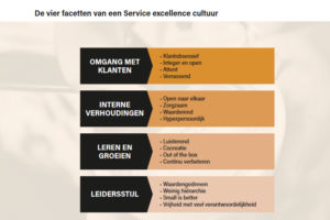 Service Excellence beste Nederlandstalige marketingboek