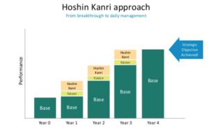 De filosofie van Hoshin Kanri (klik voor groot formaat)