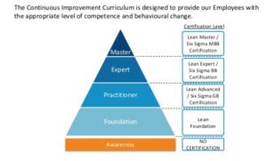 Het Lean Excellence curriculum (klik voor groot formaat)