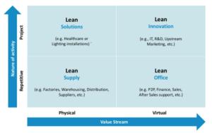 De vier waardekwadranten (klik voor groot formaat)