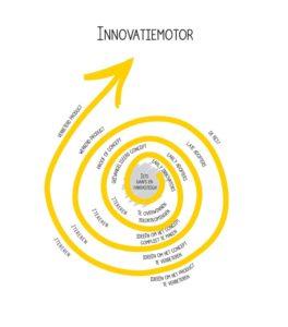 innovatiemotor
