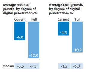 Digitalisering heeft negatieve invloed op financiën