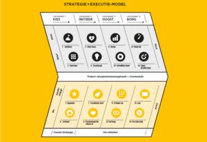 Het Strategie=Executie-model