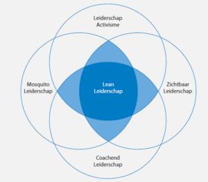 Venndiagram van de Lean leiderschapsstijlen