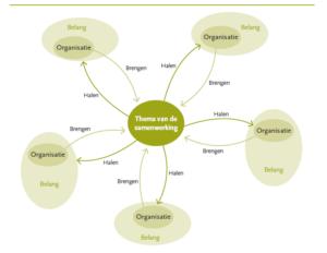 Figuur 3.3 Overzicht van ambities en overwegingen per partij, gebaseerd op de logica van het netwerk (klik voor groter)