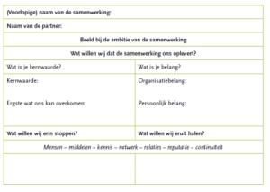 Tabel 3.4 Overzicht van de ambitie per partij (op basis van de logica van het netwerk)
