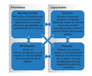 De vier elementen van een businessmodel (klik voor groter)