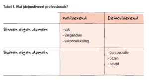 Wat motiveert en demotiveert?