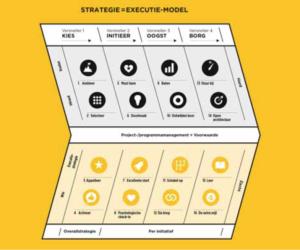 Het Strategie = Executie model