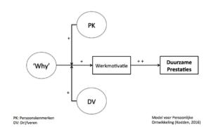 Model voor persoonlijke ontwikkeling (klik voor groter)