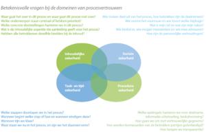 Betekenisvolle vragen voor procesvertrouwen (klik voor groter)