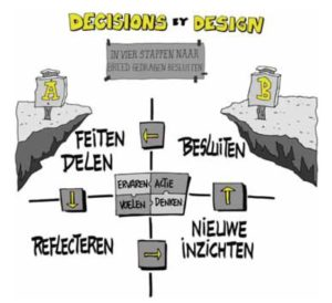 Het Decisions-by-design-model (klik voor groter)
