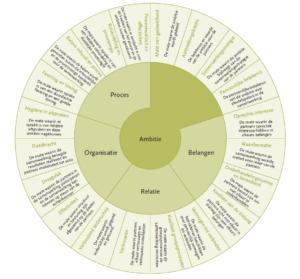 Indicatoren voor samenwerking (Klik voor groter)