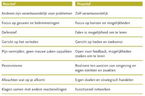 Reactief vs pro-actief (klik voor groter)