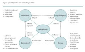 Complexiteit van taaie vraagstukken (klik voor groter)