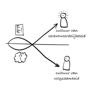 Figuur 1: Cultuur van verantwoordelijkheid versus cultuur van volgzaamheid (bron: www.andersvasthouden.nl - klik voor groter)