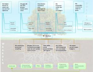 Voorbeeld doelen (boven, lucht), waarden (basis, wortels) en value stream (onder-grond) van een team (klik voor groter)