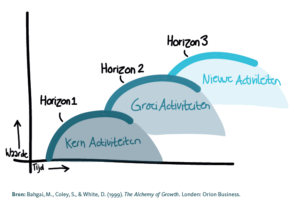 Horizons framework