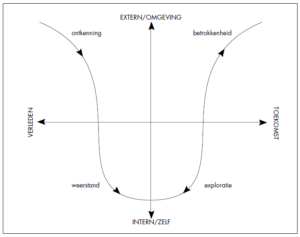 De veranderingscyclus