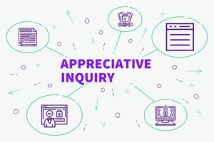 De 5D-cyclus van Appreciative Inquiry