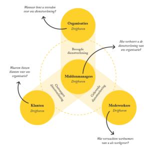 De belangen van de middenmanager