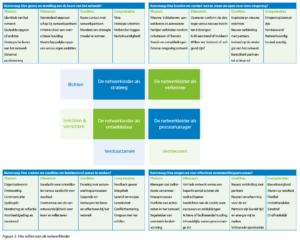 Figuur 2. Vier rollen van de netwerkleider (klik voor groter)