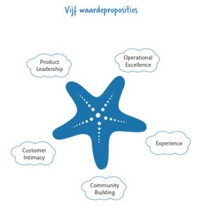 De vijf waardeproposities
