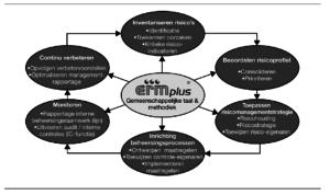 Componenten van het risicomanagementproces (klik voor groter)
