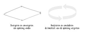 Kernprocessen van Design Thinking