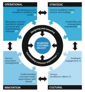 Het Service Excellence Model